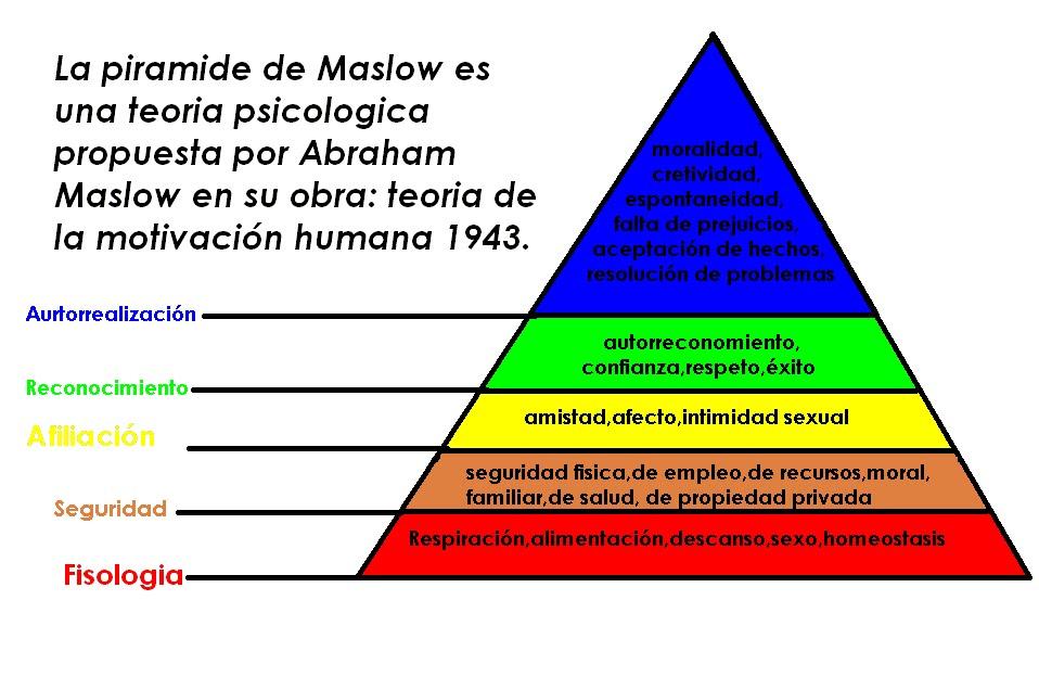 Piramide-de-Maslow.jpg